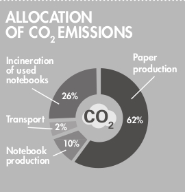 OXFORD Allocation of CO2 emissions